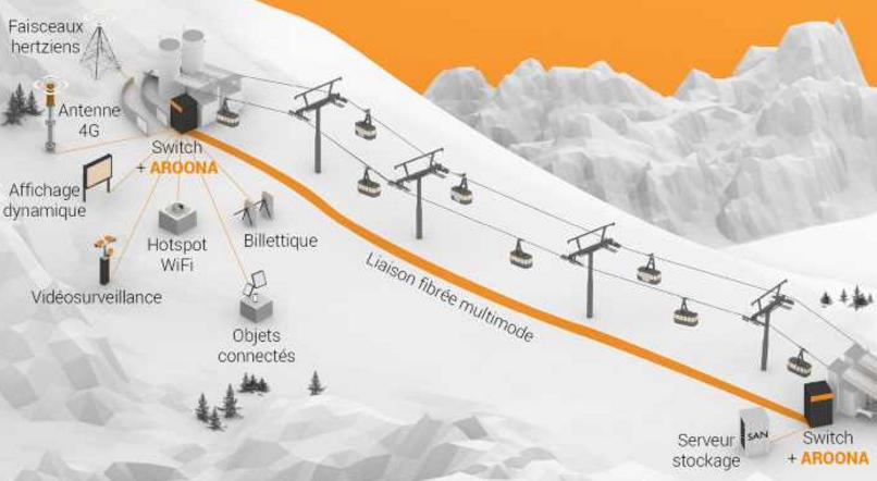 Infrastructure réseau haut débit des 2 Alpes