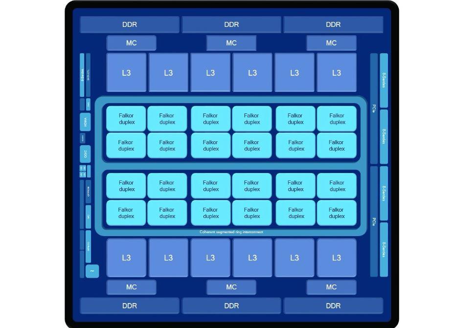 Architecture Qualcomm Centriq 2400