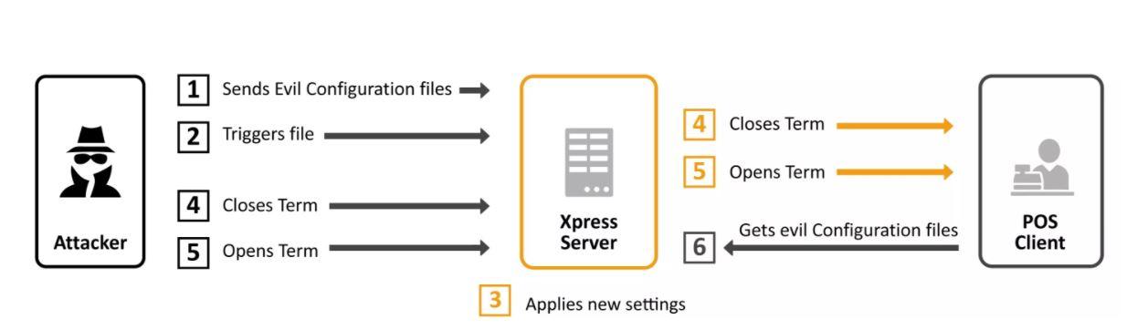 Piratage terminal point de vente SAP