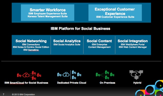 IBM Platform for Social Business