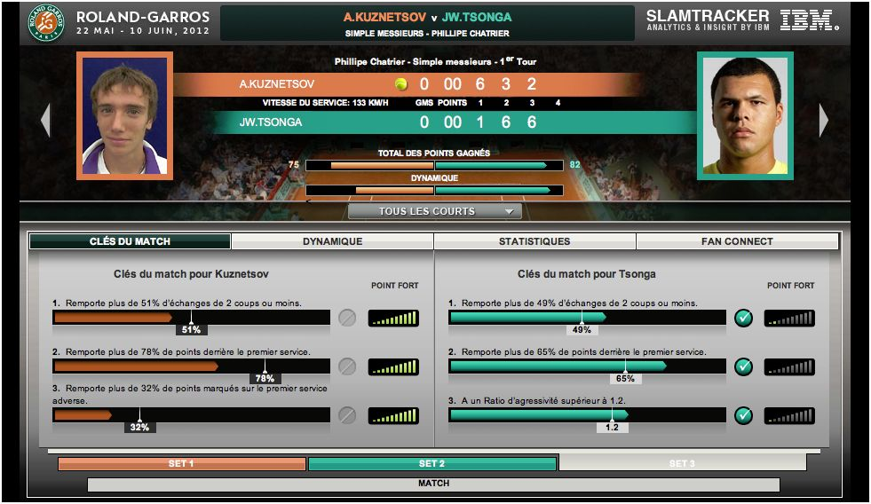 Les Cl�s du Match, application d'IBM sur Roland Garros 2012