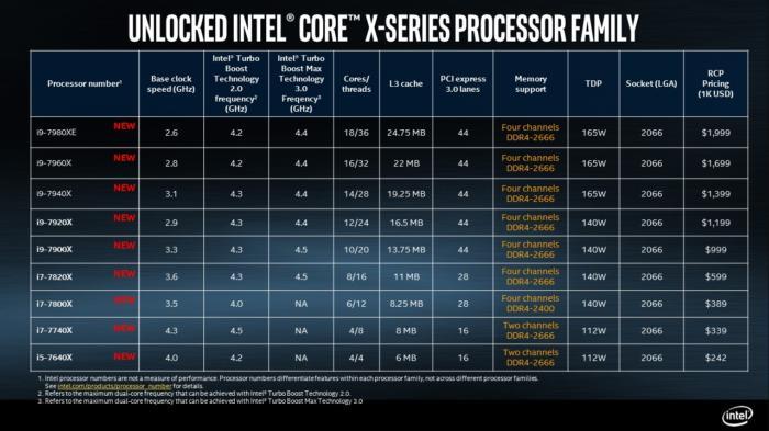 Avec la technologie Turbo Boost 3.0, les processeurs Core i9 d'Intel seront tous en mesure d'atteindre les 4,4 GHz.