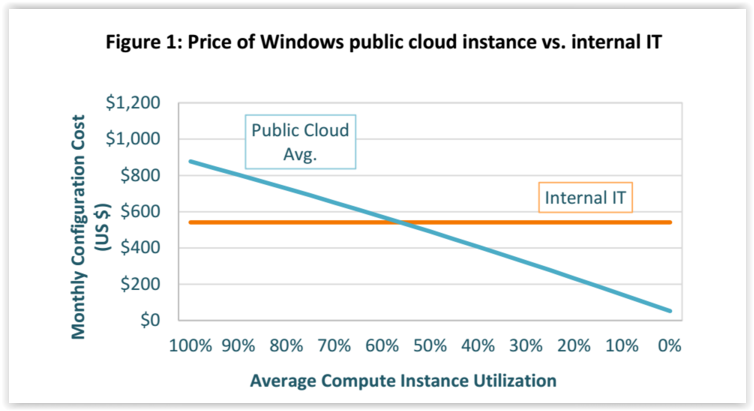 Coût d'usage comparé cloud Vs internalisé d'un poste Windows