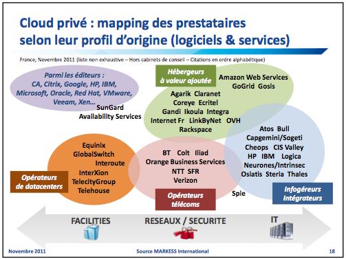 Markess : Mapping des prestataires dans le cloud privé