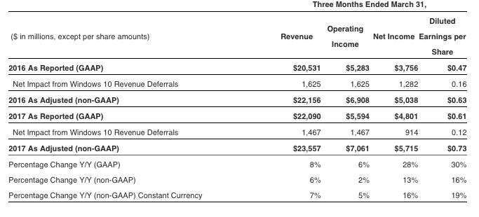 Microsoft Azure progresse de 93% au 3e trimestre 2017