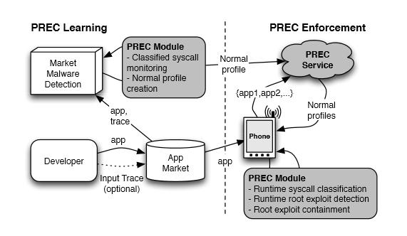 Détail du fonctionnement de PREC