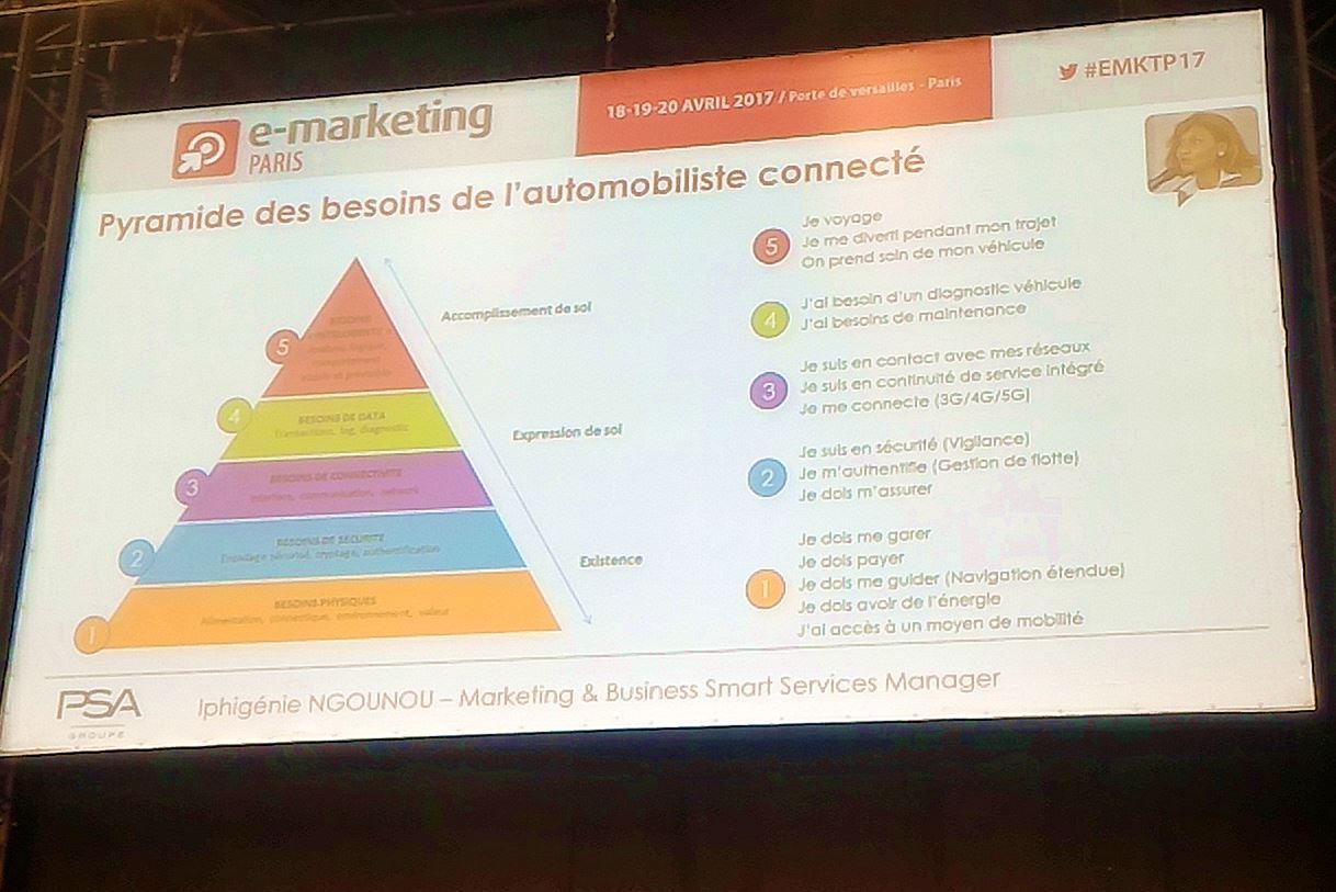 Pyramide des besoins connectés (PSA)