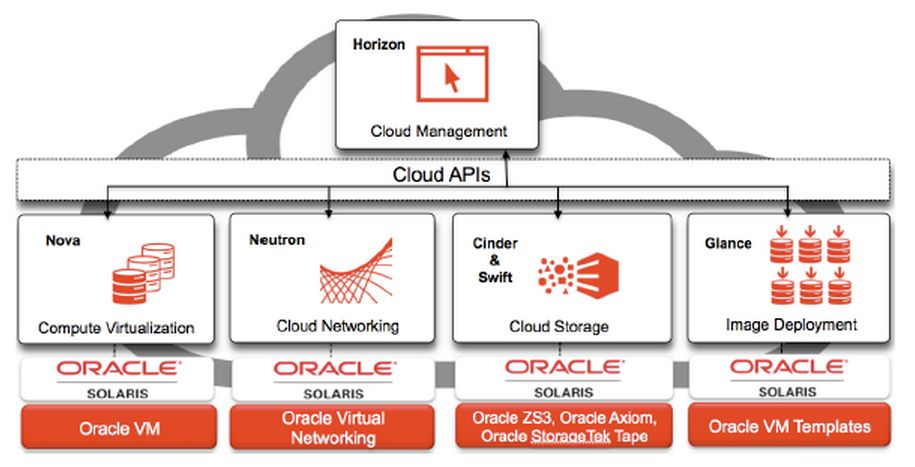 Oracle a int�gr� OpenStack � son OS Unix Solaris