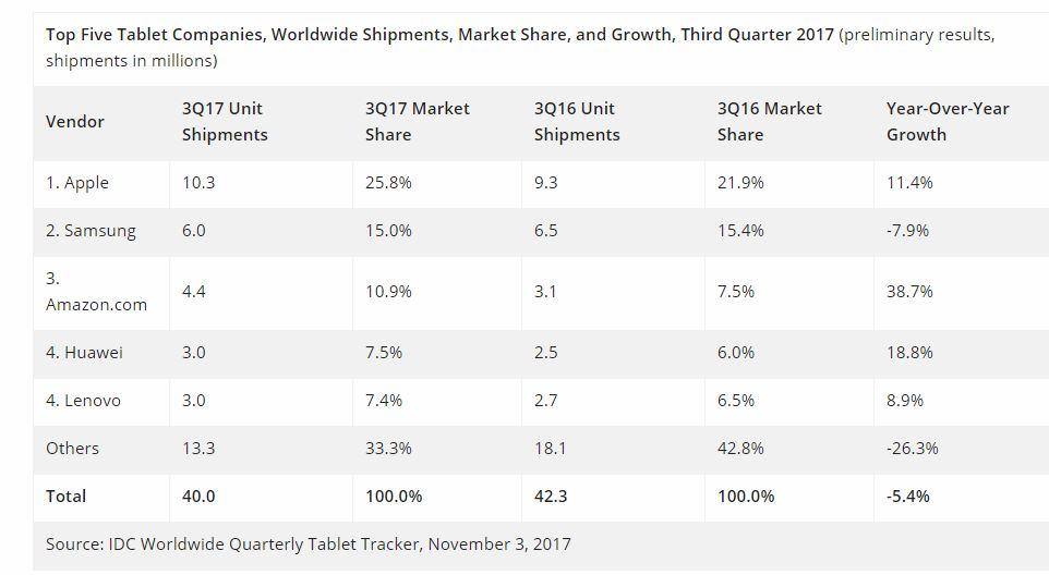 Marché tablettes 3e trimestre 2017