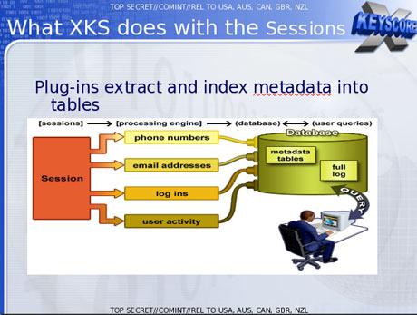 XKeyscore technique