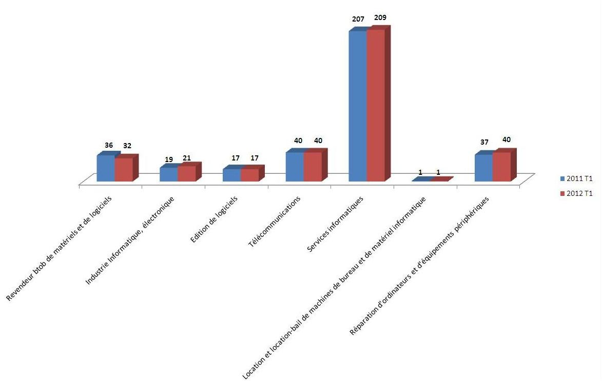 Rapport Altares sur les d�faillances des entreprises de l'IT en France au 1er trimestre 2012
