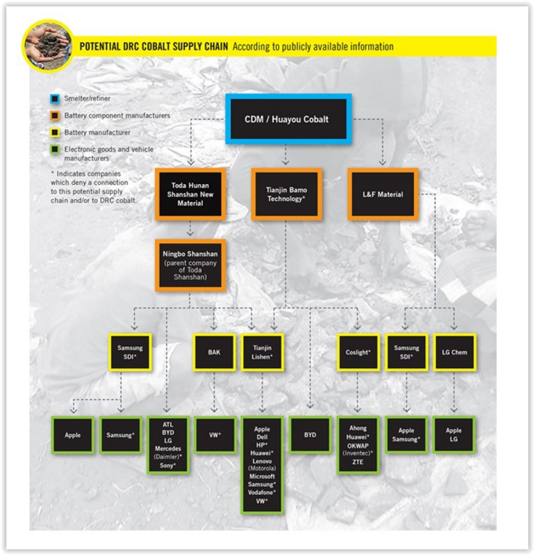Chaîne logistique du cobalte (Amnesty International)