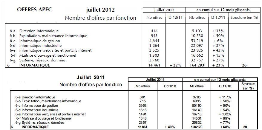 Apec offres dans le secteur de l'informatique en juillet 2012