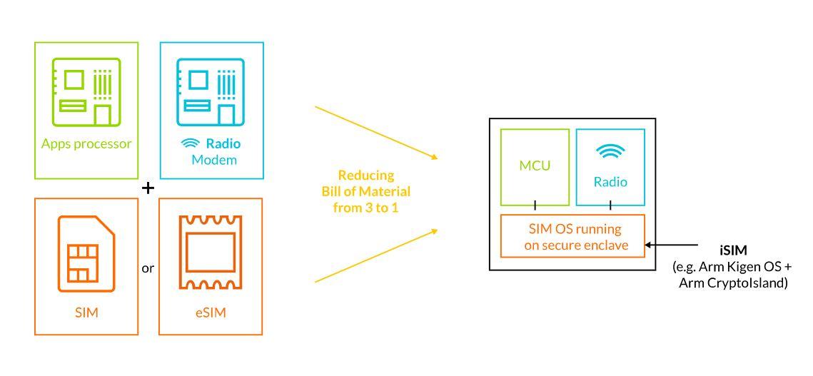 ARM SoC IoT SIM
