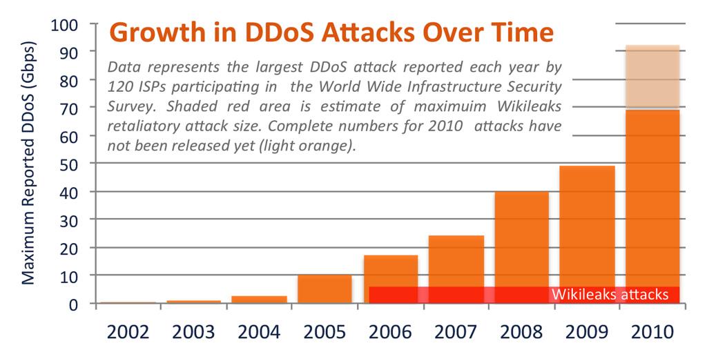 attaques DDOS