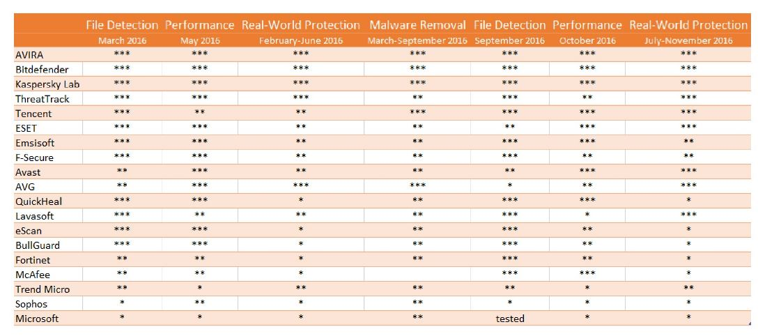Comparatif anti-virus (AV-Comparatives) 2016