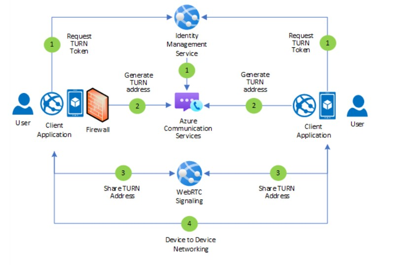 Azure Communication Services support TURN