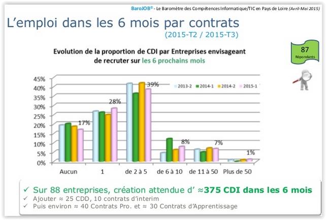 Evolution de l'emploi IT en Pays de la Loire (1er semestre 2015)
