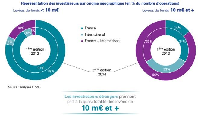 2ème édition du Baromètre Afdel/KPMG sur les levées de fonds des éditeurs français