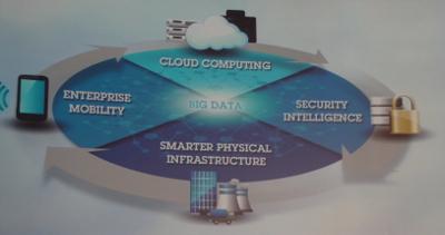 Le big data est au centre de plusieurs tendances