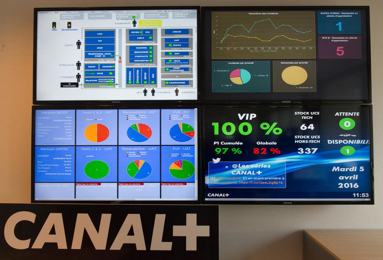 Ecran gestion de projets agilité Canal+