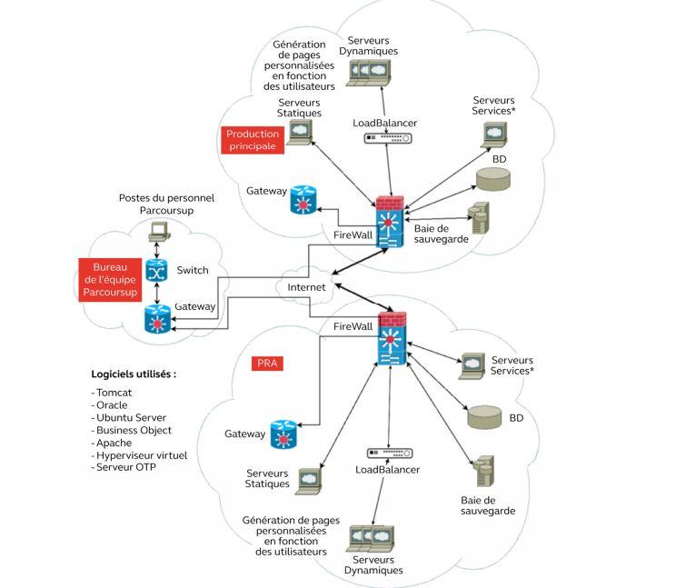 Cartogrpahie réseau Parcoursup