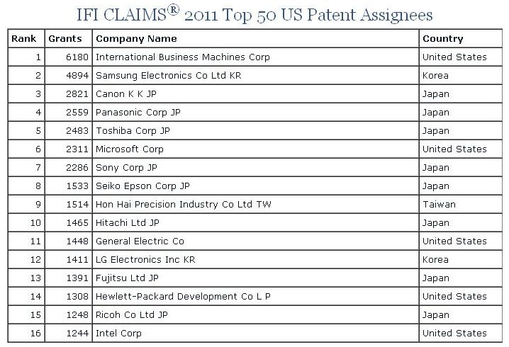 IFI Claims 2011 Top 50 US