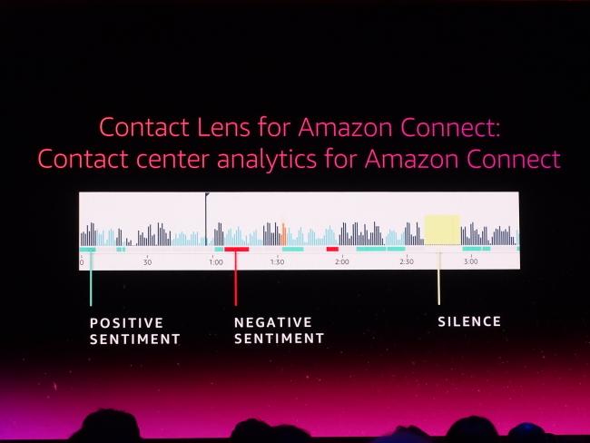 AWS Contact Lens