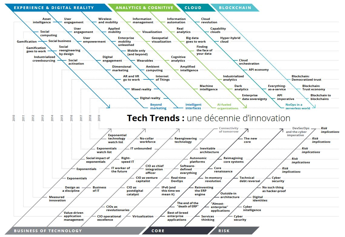 Deloitte Tech Trends