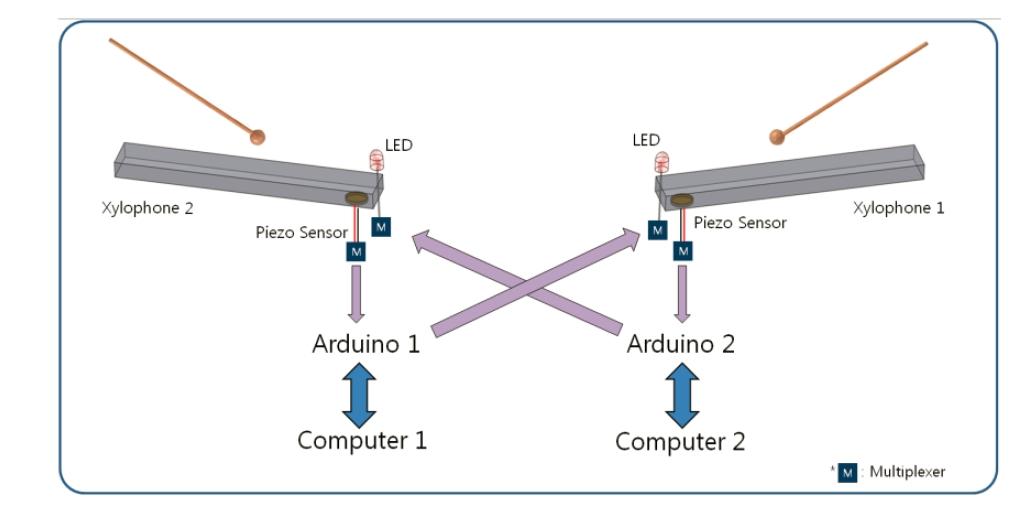 Diagramme de la technologie IPoXP