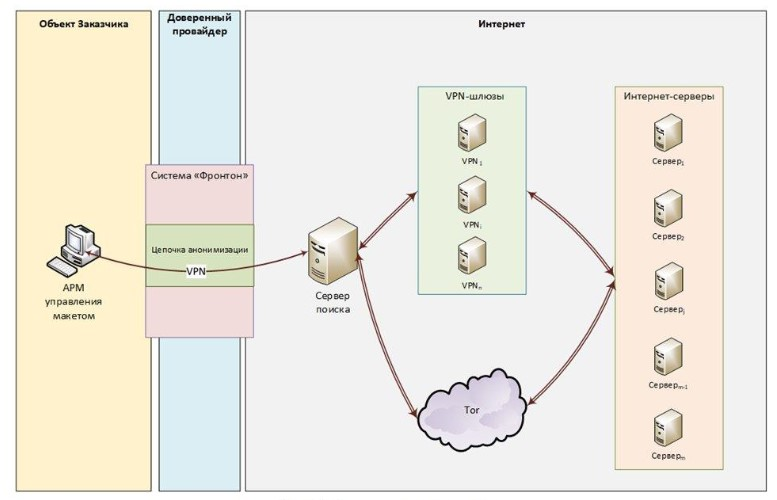 Fronton botnet IoT - Services secrets russes (FSB)