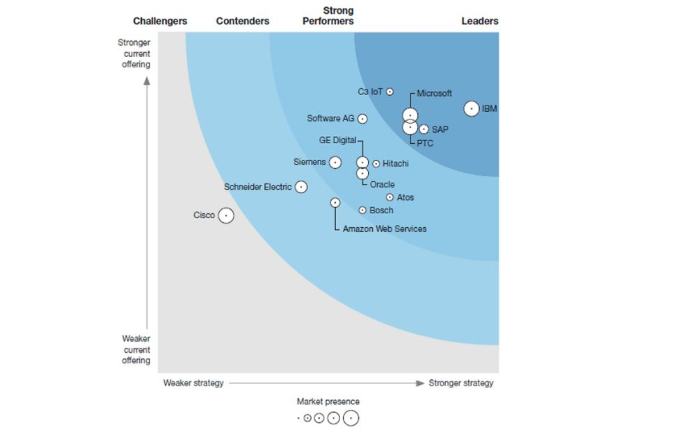 Rapport Forrester IoT industriel 3e trimestre 2018