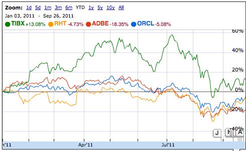 Cotations comparées sur Google Finance d'Oracle, Tibco, Red Hat et Adobe
