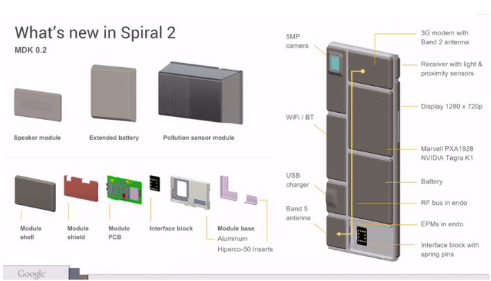 What's new in Spiral 2