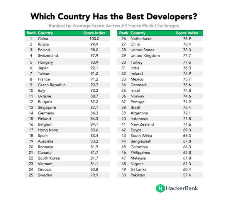 Classement HackerRank des meilleurs développeurs mondiaux