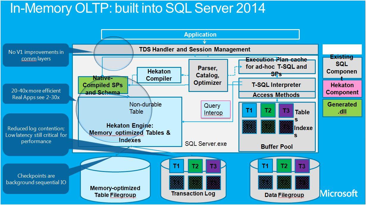 Le moteur OLTP in-memory construit au coeur de SQL Server 2014