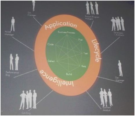Roadmap pour la plateforme ALM d'HP