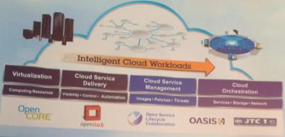 IBM adopte OpenStack