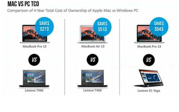 IBM Mac