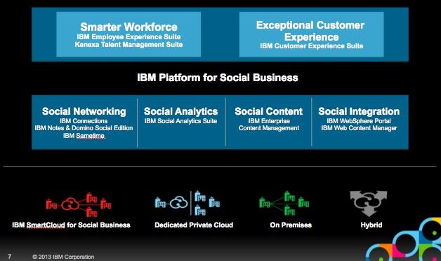 IBM Platform for Social Business