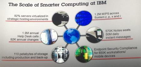 Impact de Tivoli au sein d'IBM