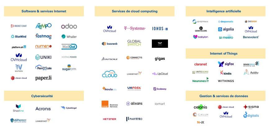 Ecosystème cloud en Europe