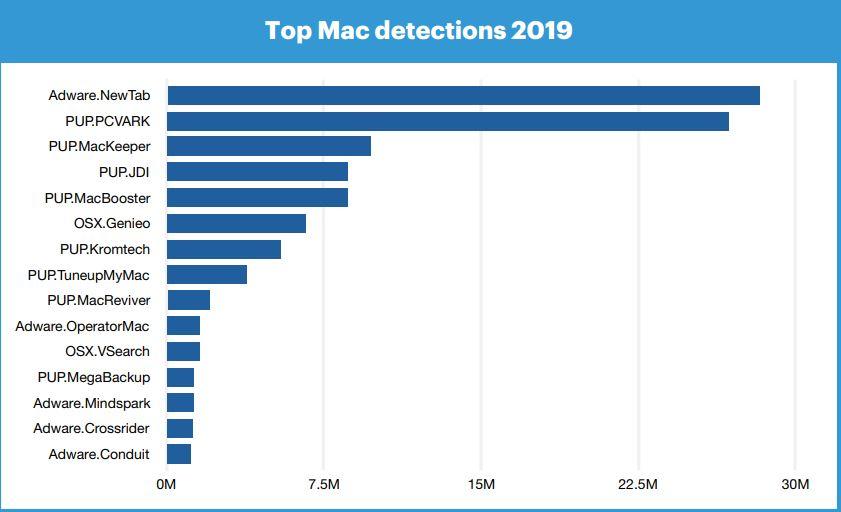 Malwares sur Mac