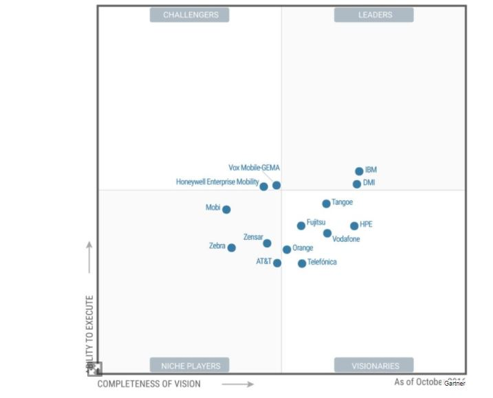 Magic Quadrant (services managés de terminaux)