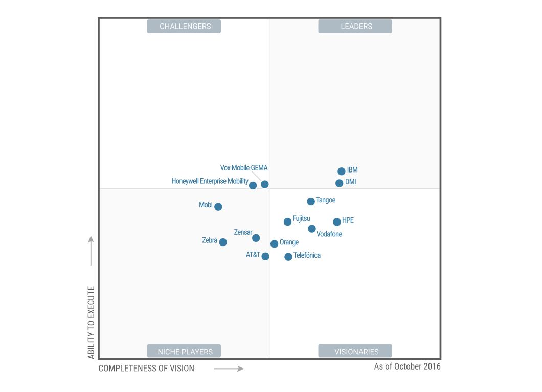 Magic Quadrant MMS 2016