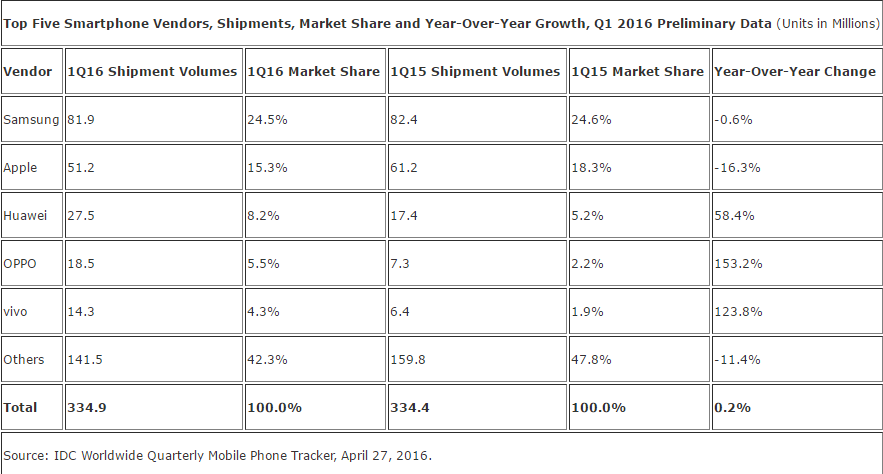 marché smartphones T1 2016