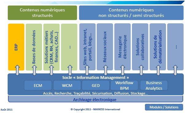 Des ERP sous contraintes, une étude de Markess