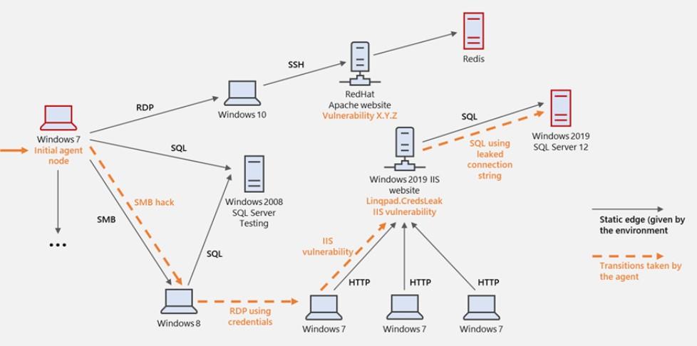 Microsoft CyberBattleSim