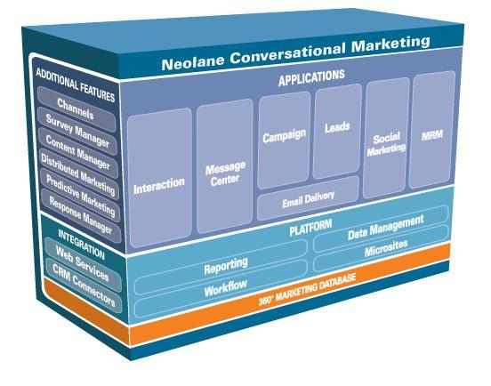 Offre logicielle Neolane : Marketing conversationnel