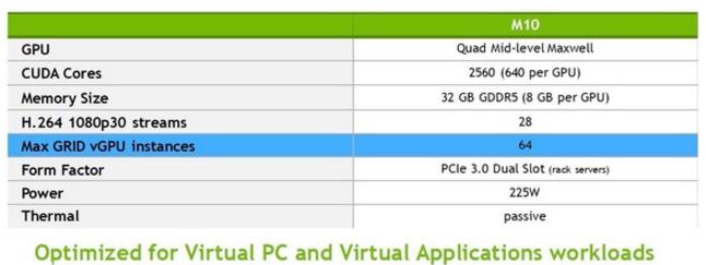 Avec Grid, Nvidia entre dans la course des bureaux virtuels